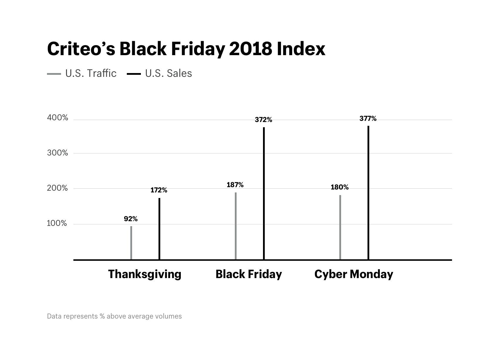 Criteo's Black Friday 2018 Index U.S. for sales and traffic