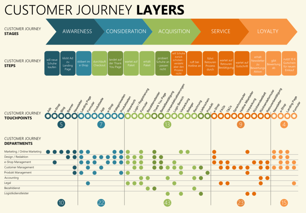 Example customer journey map