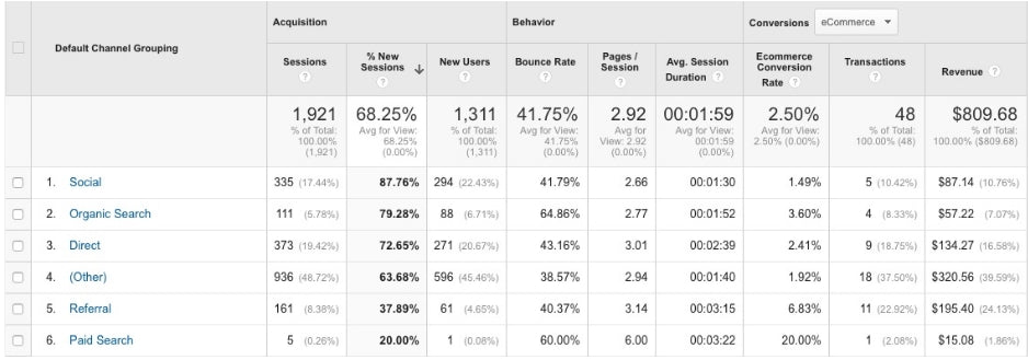 Customer Awareness Report in Google Analytics