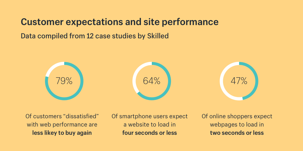 Customer expectations and ecommerce site performance