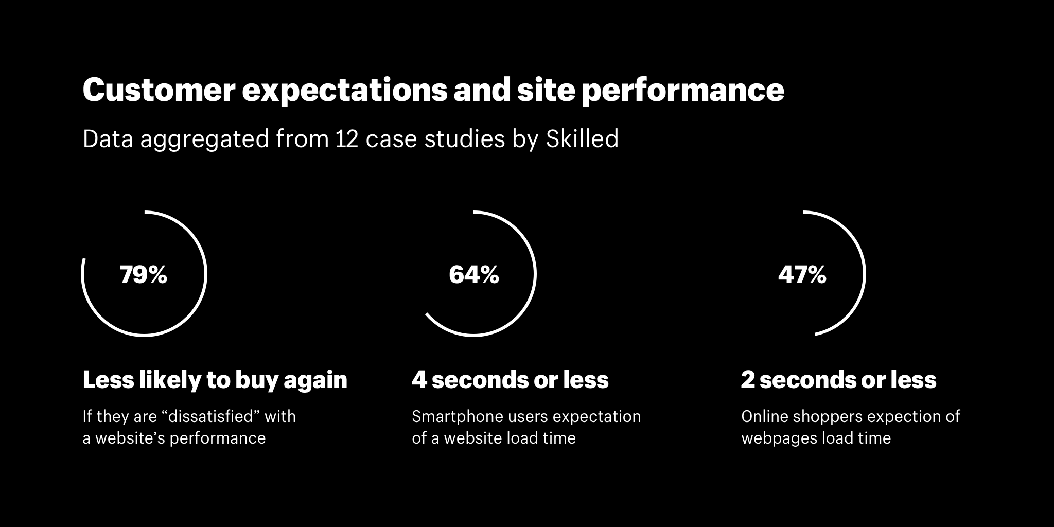 Improving Fashion Ecommerce Conversion Rates 15 Cro Strategies How Page Load Speed Can Increase Your Website Traffic And User Experience Customer Expectations Site Performance