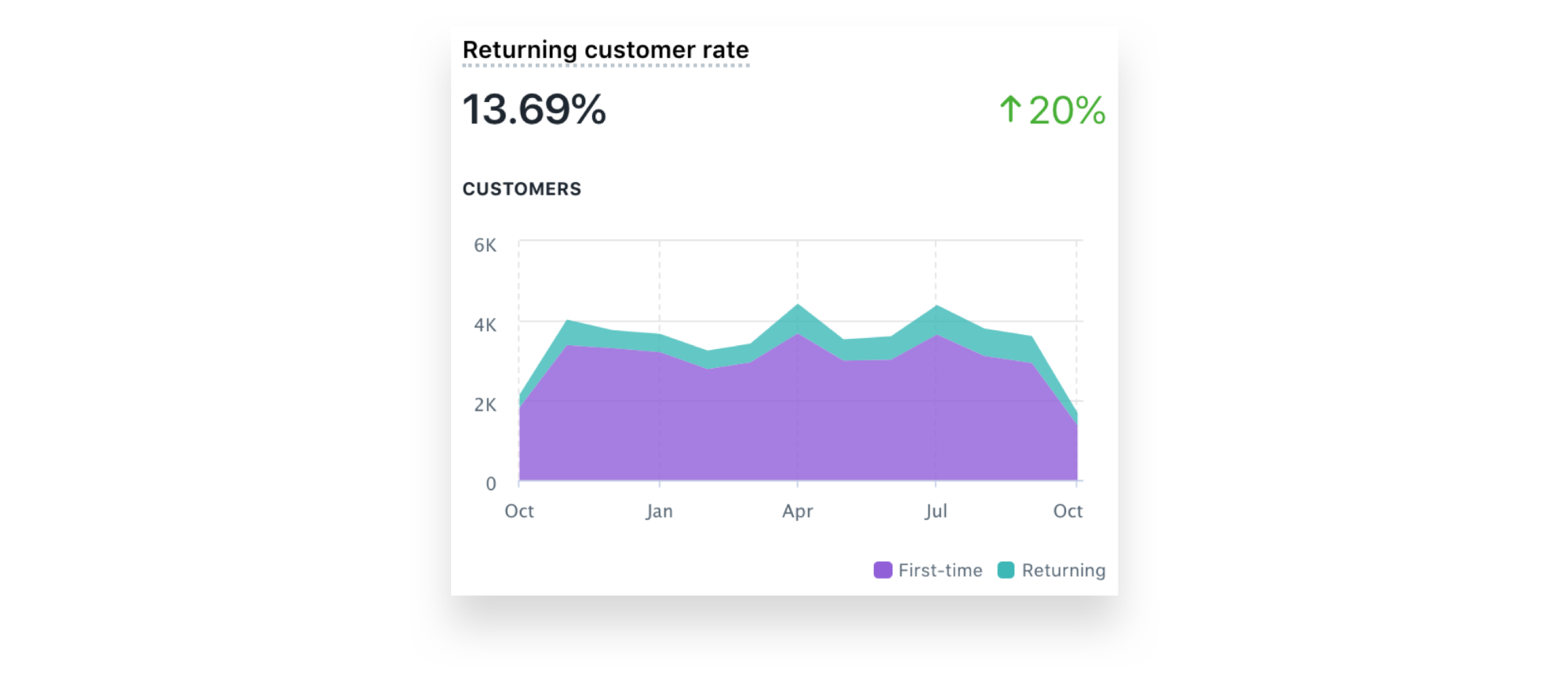 Customer return rate report
