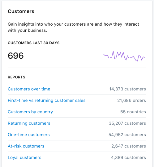 Shopify's Customers Report Makes it Easy to Target Loyalty Program Prospects