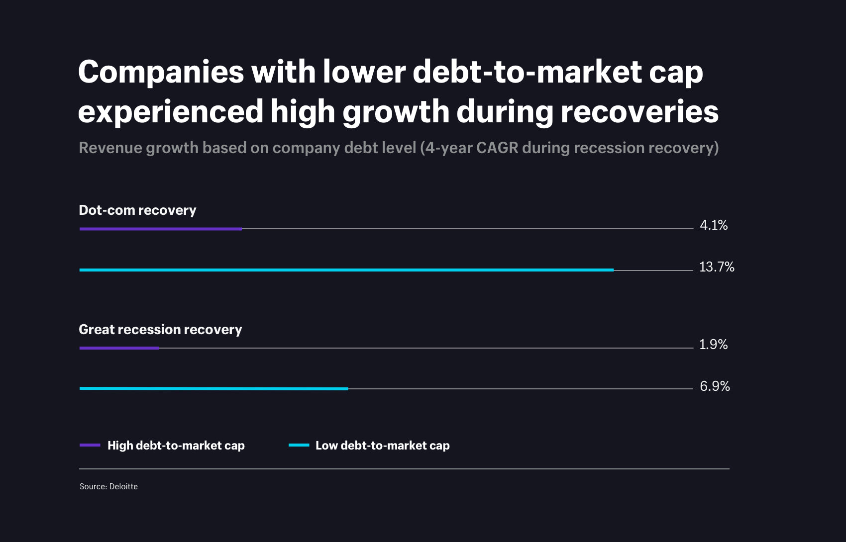 Companies with lower debt to market cap experienced high growth during recoveries