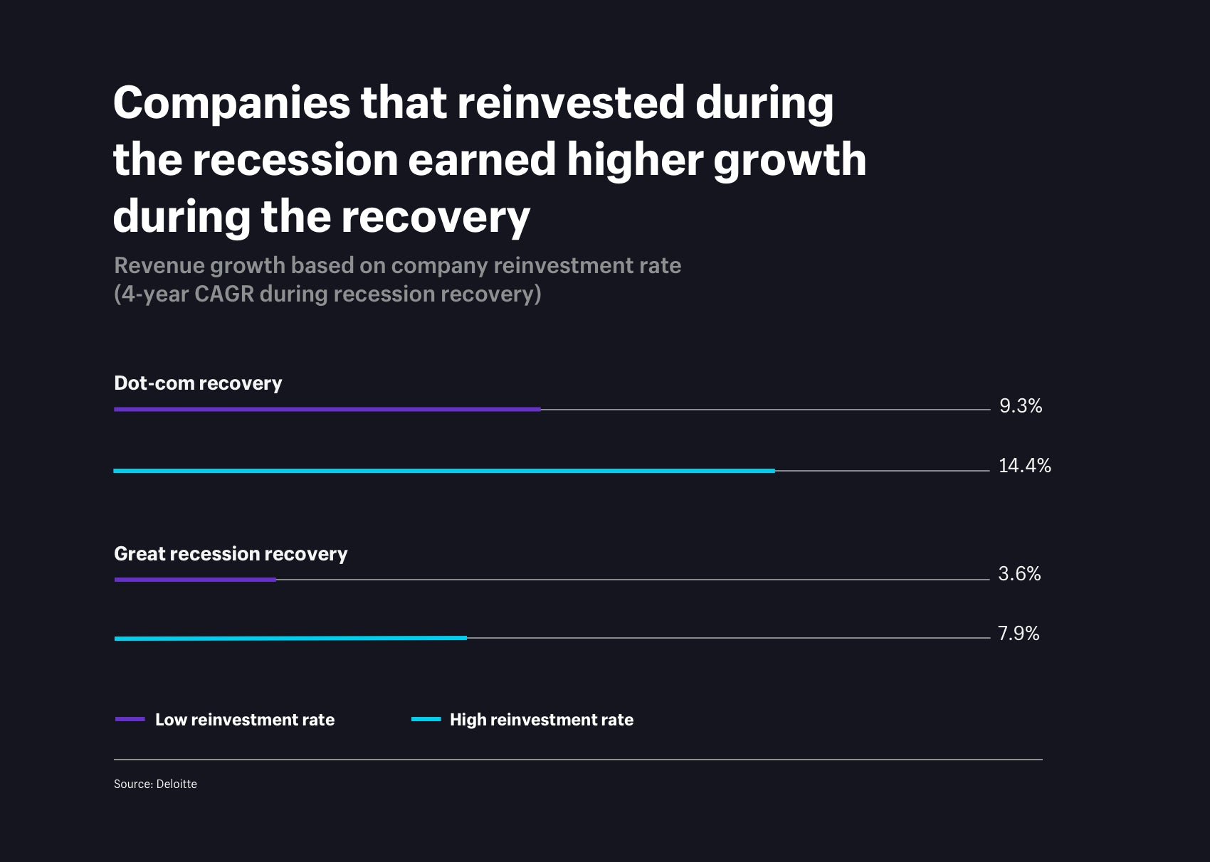 Companies that reinvested during the recession earned high growth during the recovery