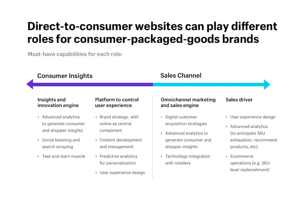 Direct to consumer websites can play different roles for consumer-packaged-goods brands