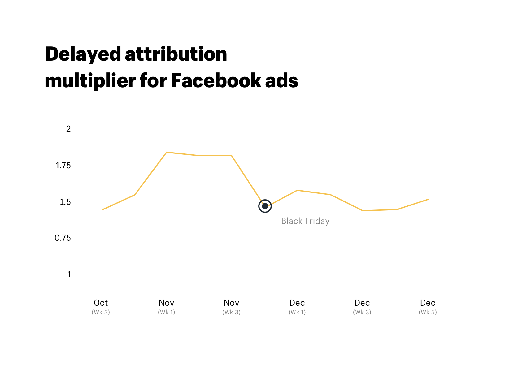 Delayed attribution multiplier for Black Friday Facebook ads