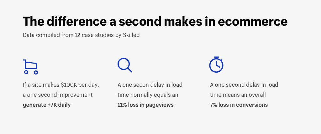 If a site makes $100K per day, a one second improvement generates another $7K daily. A one second delay also means an overall 7% drop in conversions.