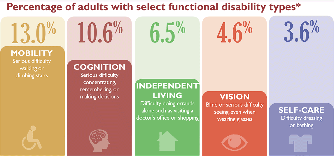 Top 5 Disablities among Americans