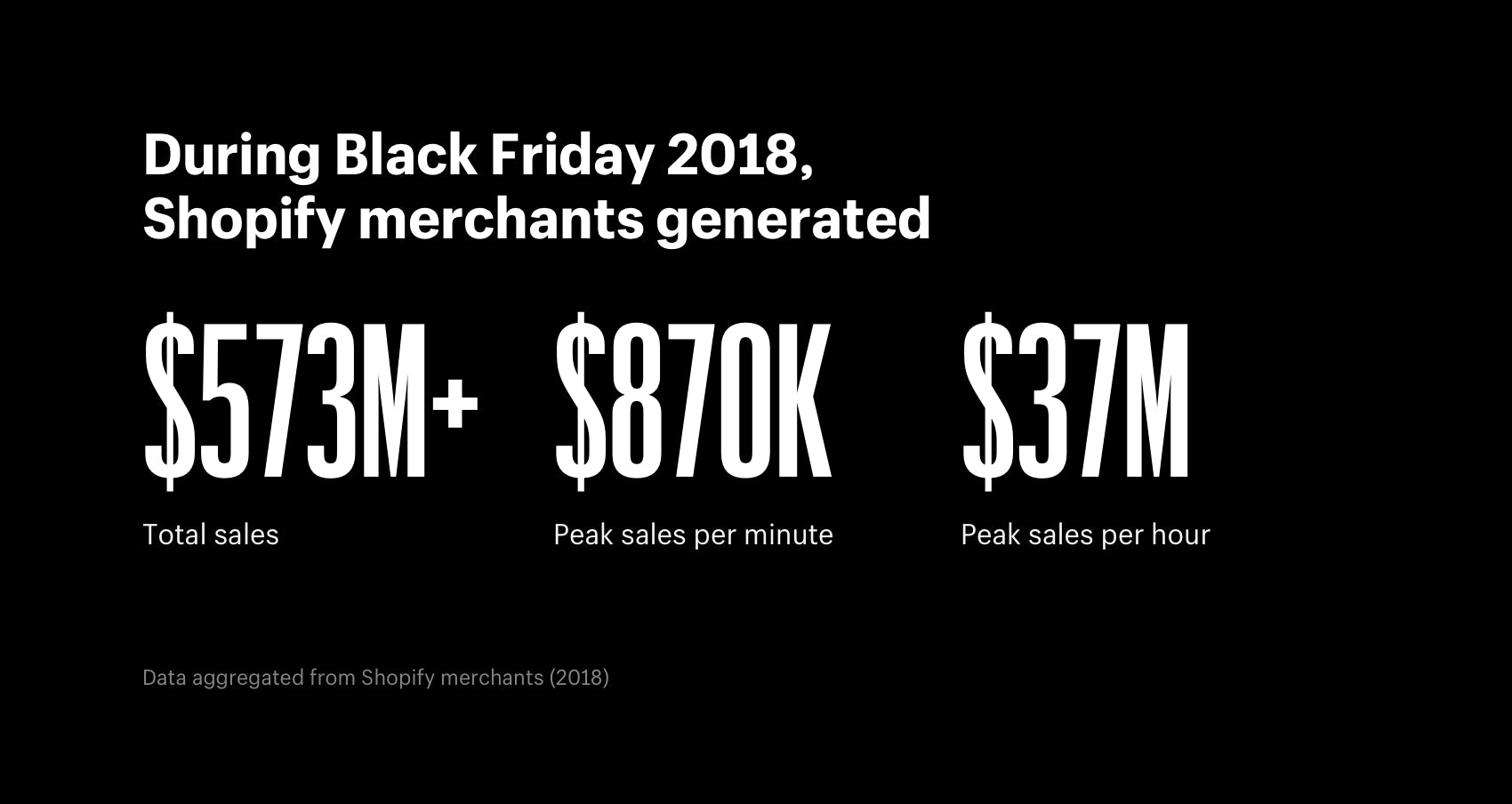 During Black Friday 2018, Shopify merchants generated