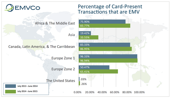Percentage of card-present transaction that are EMV around the world