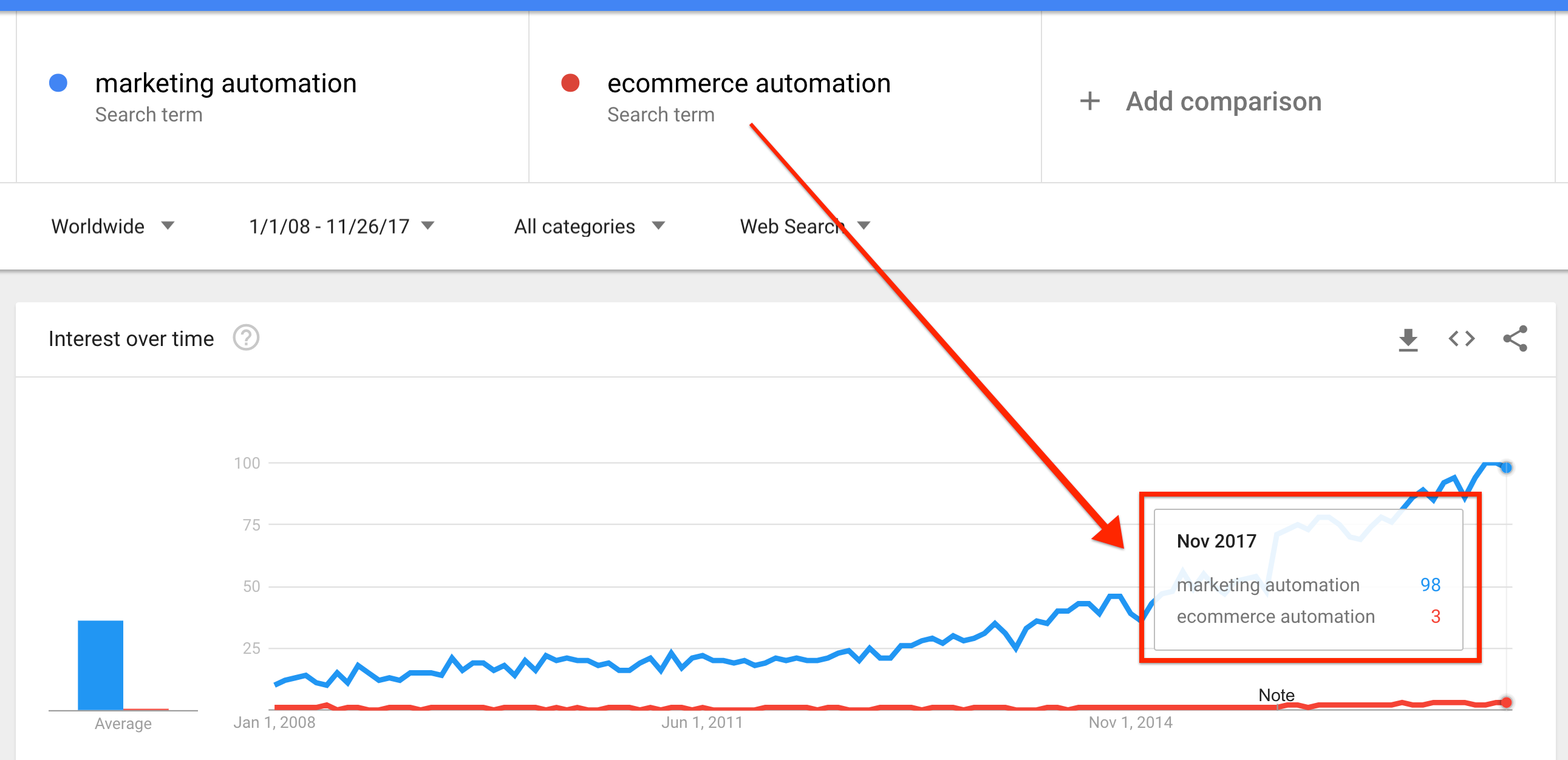 Ecommerce automation is part of the future ecommerce and its present