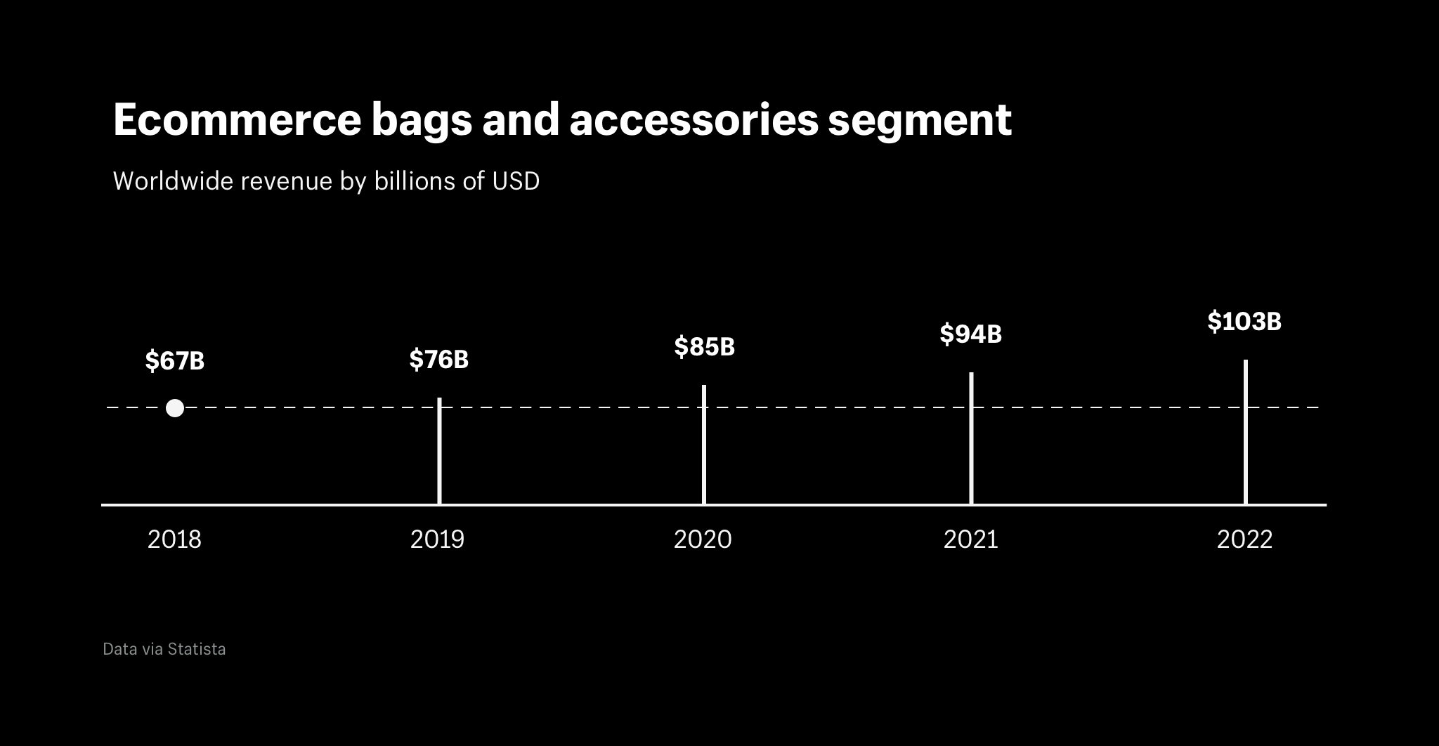 Ecommerce bags and accessories segment worldwide revenue