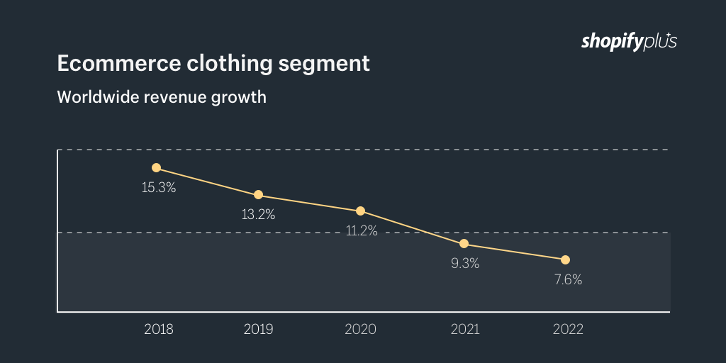 Ecommerce clothing segment worldwide revenue growth