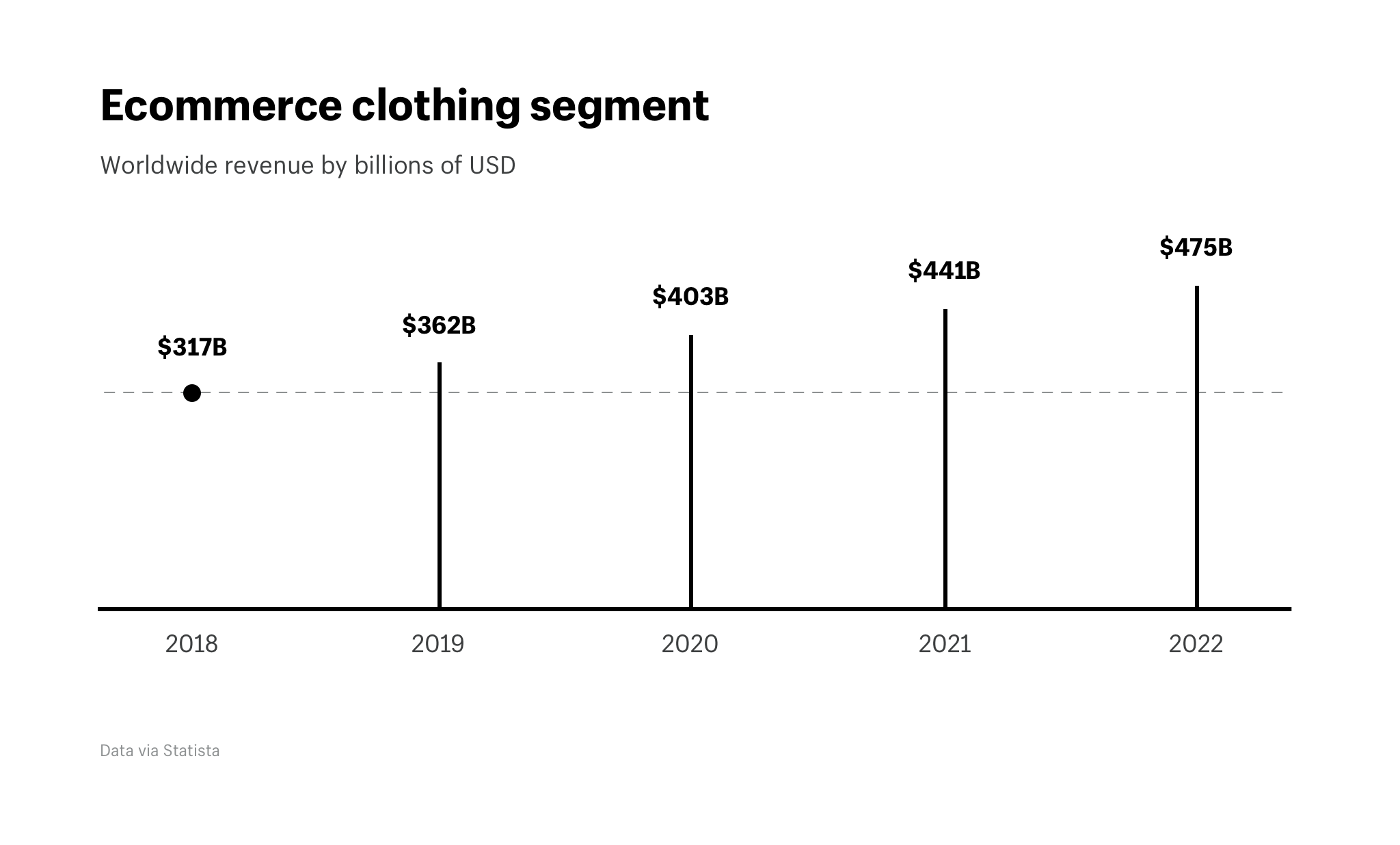 Ecommerce clothing segment worldwide revenue