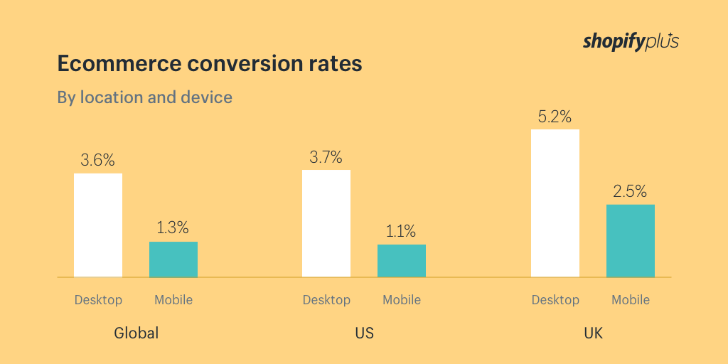 Ecommerce conversion rates by device and location Q1 2017