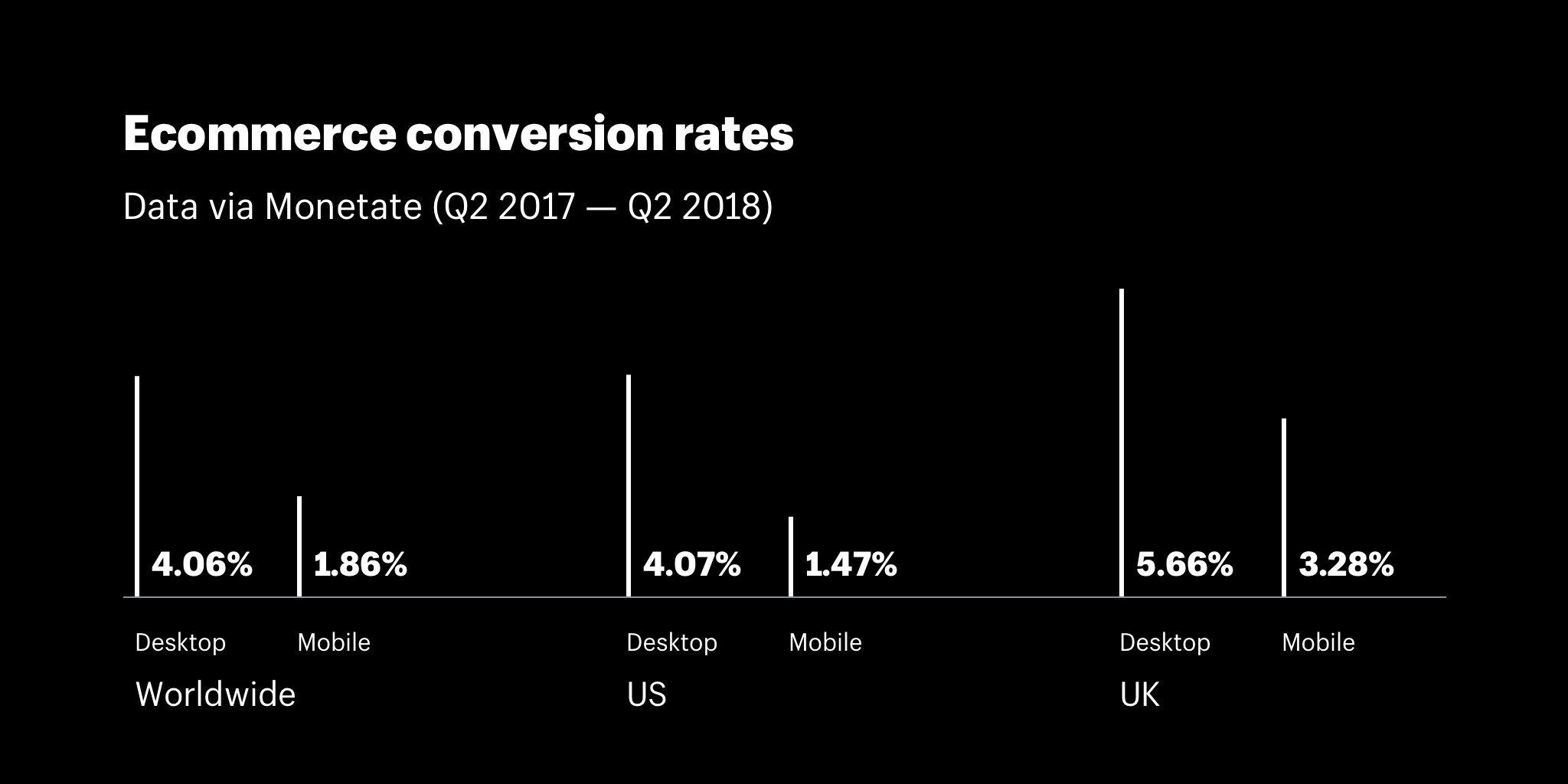 Ecommerce conversion rates by device and location
