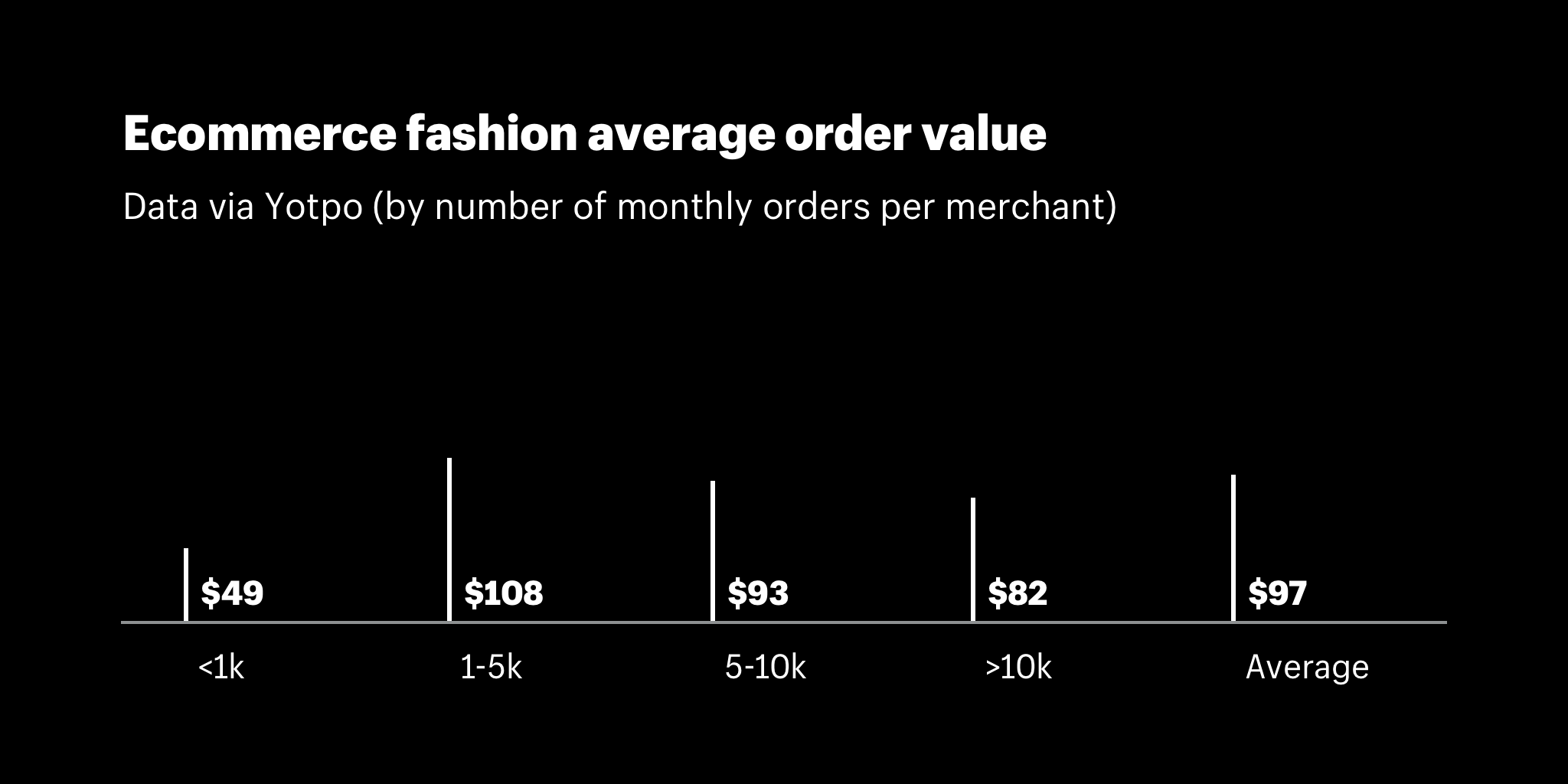 Ecommerce fashion average order value