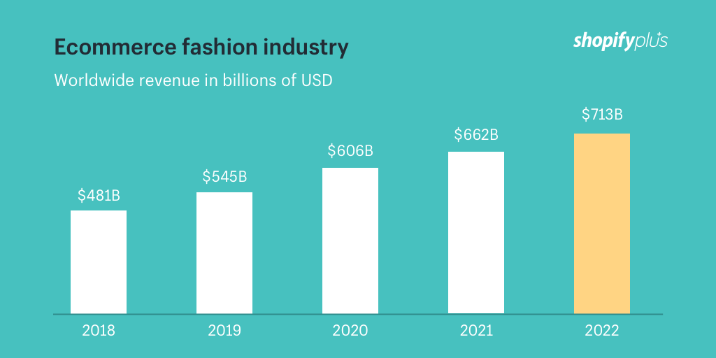 Fashion Ecommerce Conversion Rates: 11 Cro Strategies From Top Brands