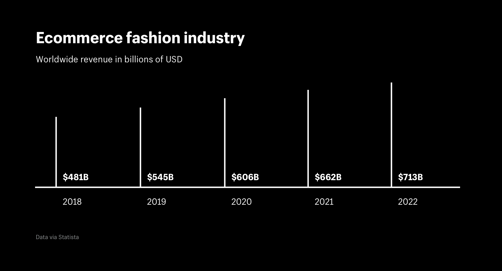 Ecommerce fashion industry worldwide revenue