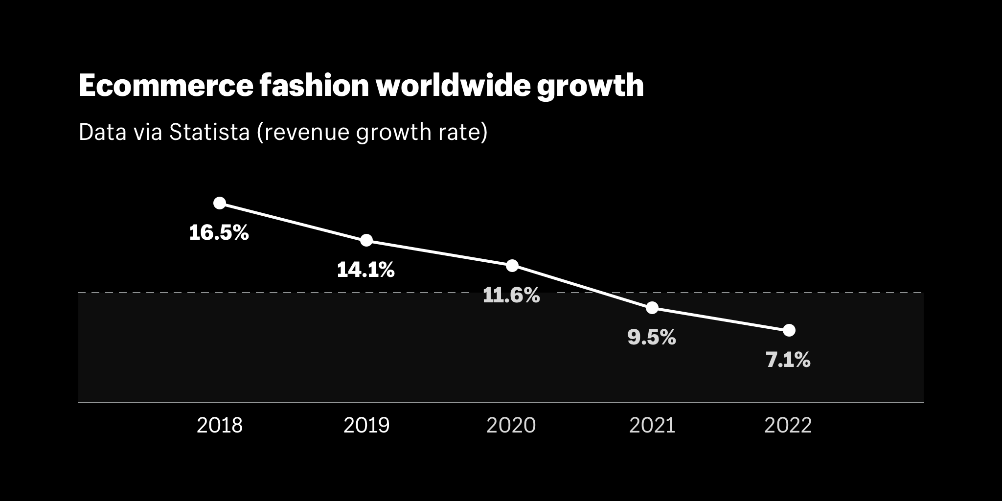 Ecommerce fashion worldwide growth