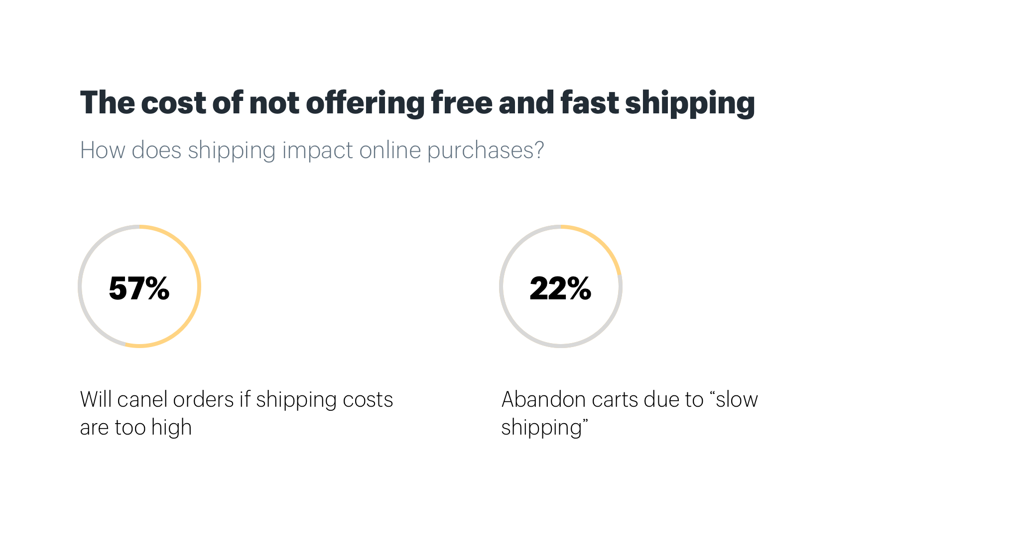 The cost of not offering free shipping in ecommerce