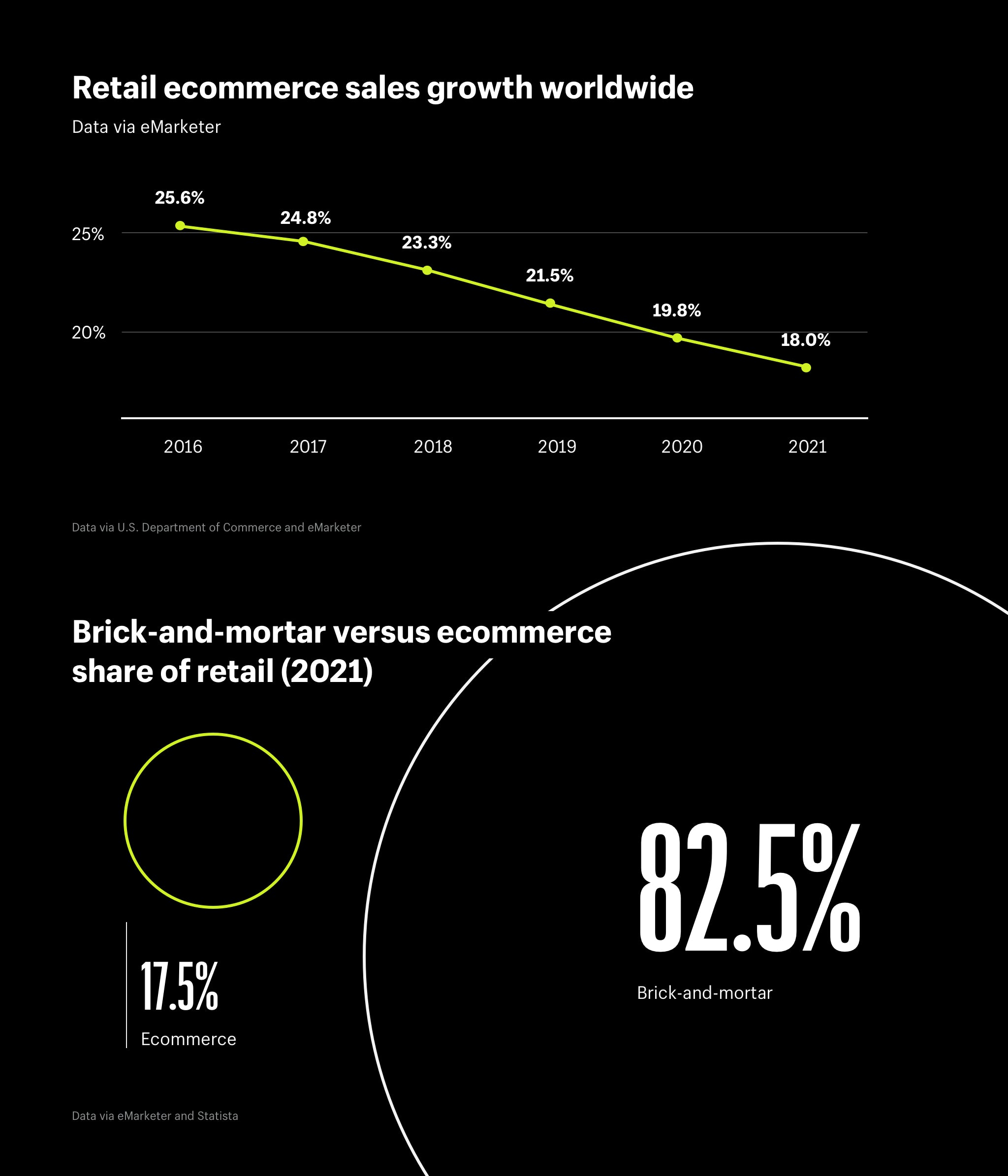 Retail ecommerce sales growth worldwide and brick-and-mortar versus ecommerce share of retail (2021)