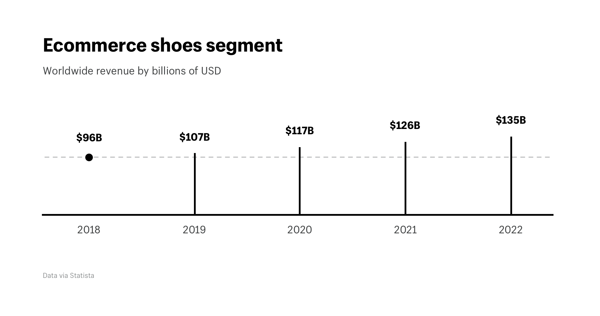 Ecommerce shoes segment worldwide revenue