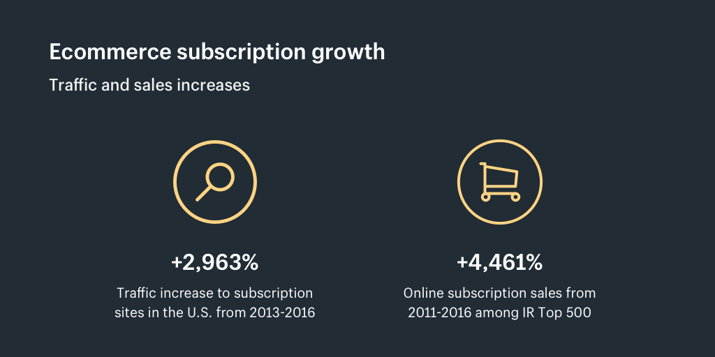 Ecommerce subscription growth