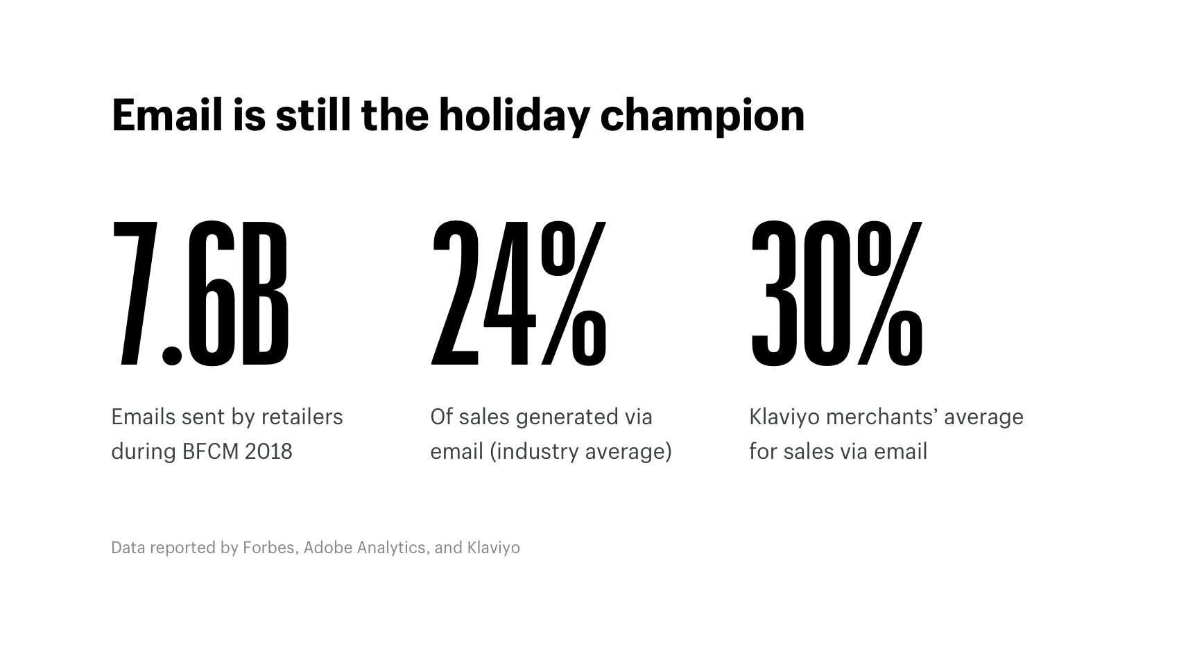 Email is still the holiday champion