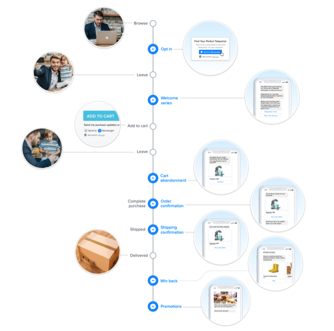 Facebook Messenger marketing customer journey