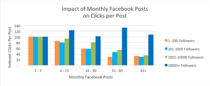 Why Many Social Media Best Practices Are Misleading & What You Should Do Instead