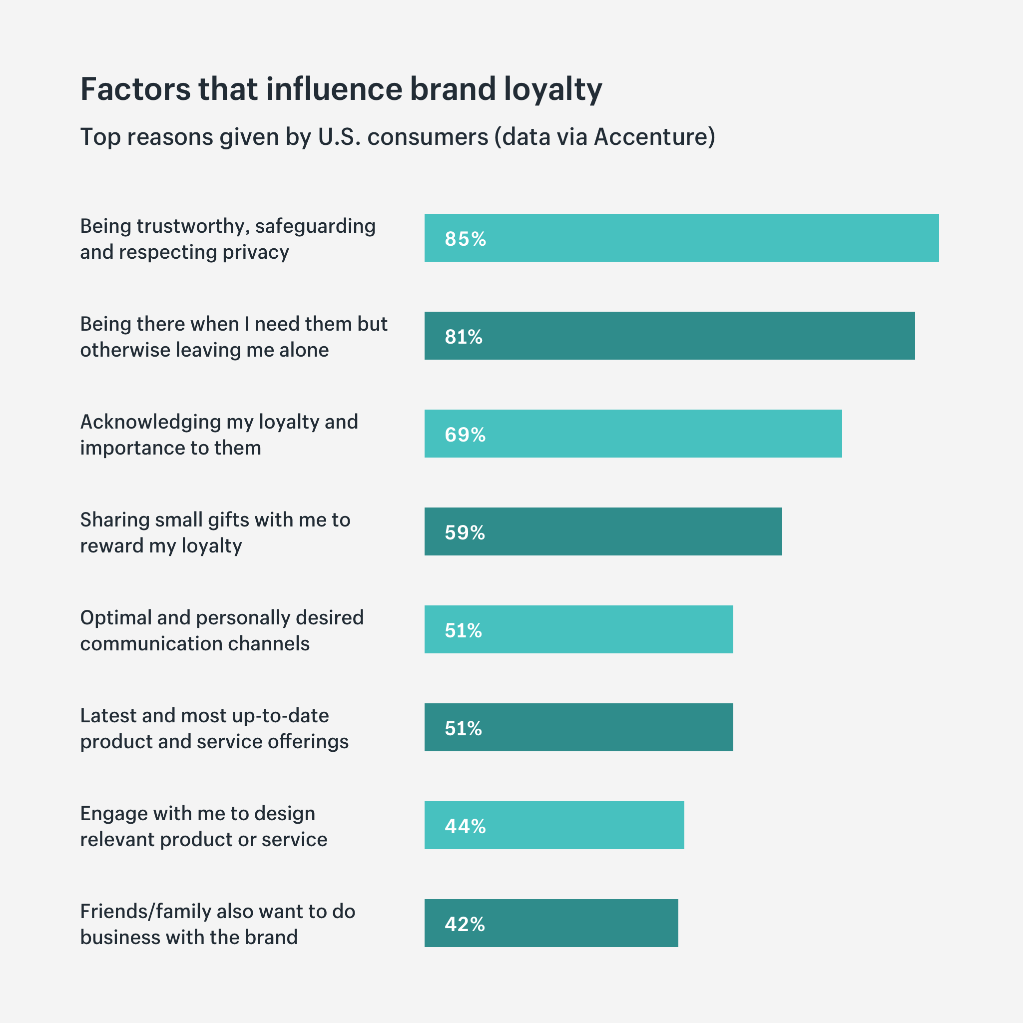 Factors that influence brand loyalty