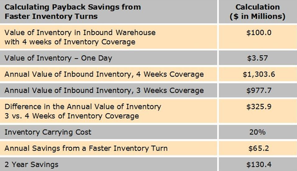 Stock management for savings via fast turns