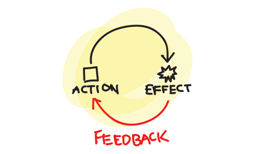 Harnessing The Power Of Feedback Loops To Build A Business Customers Cant Resist