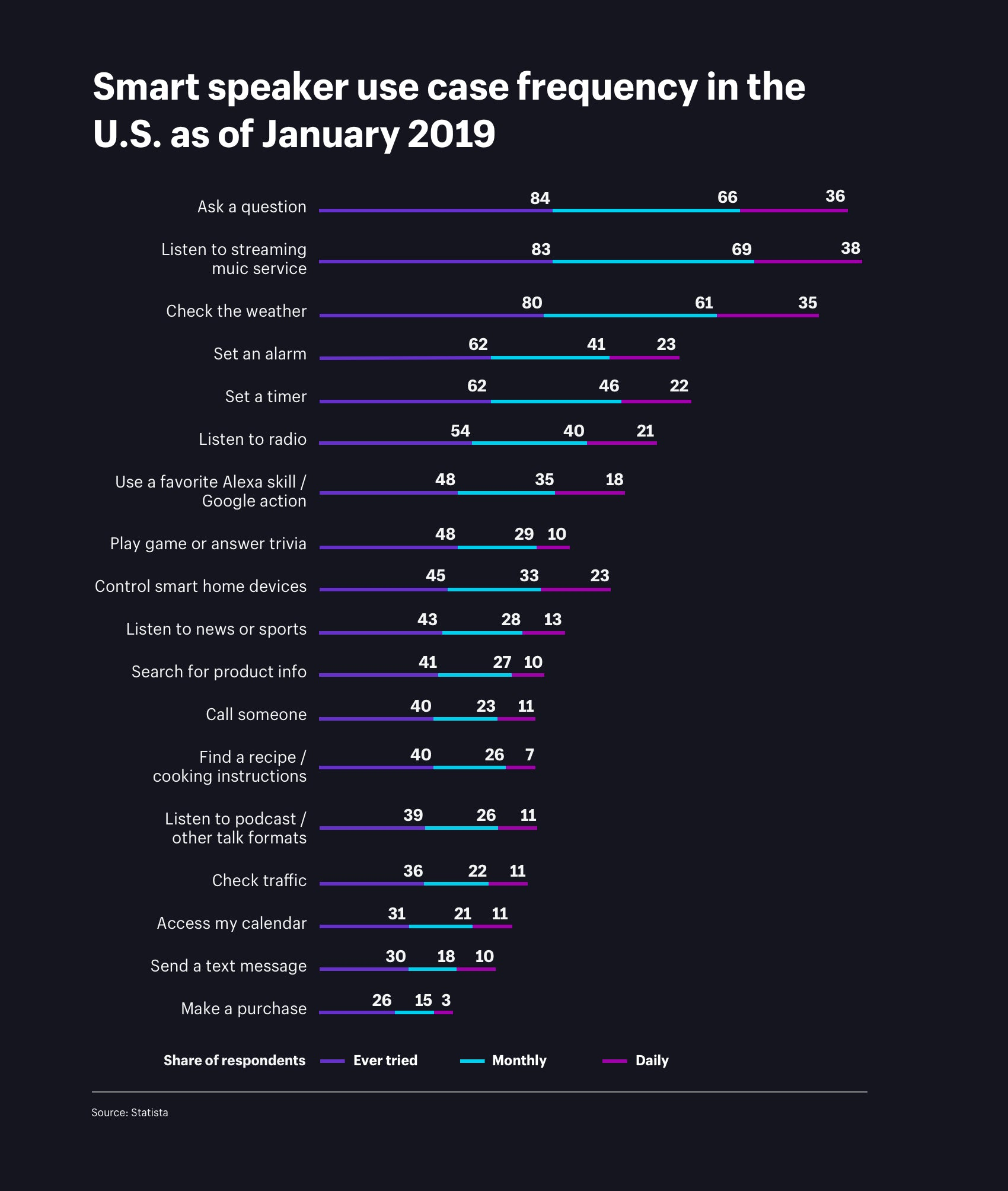 Smart speaker user case frequency in the US as of January 2019