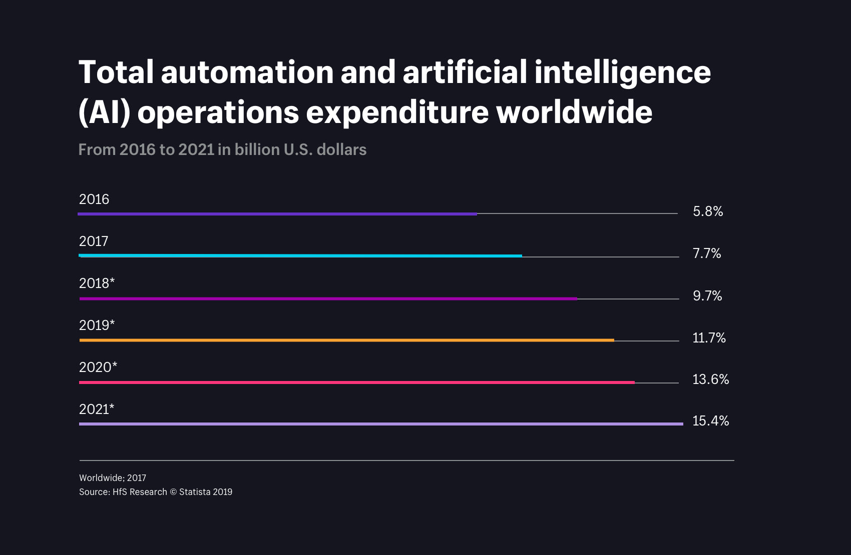 total automation and artificial intelligence operations expenditure worldwide