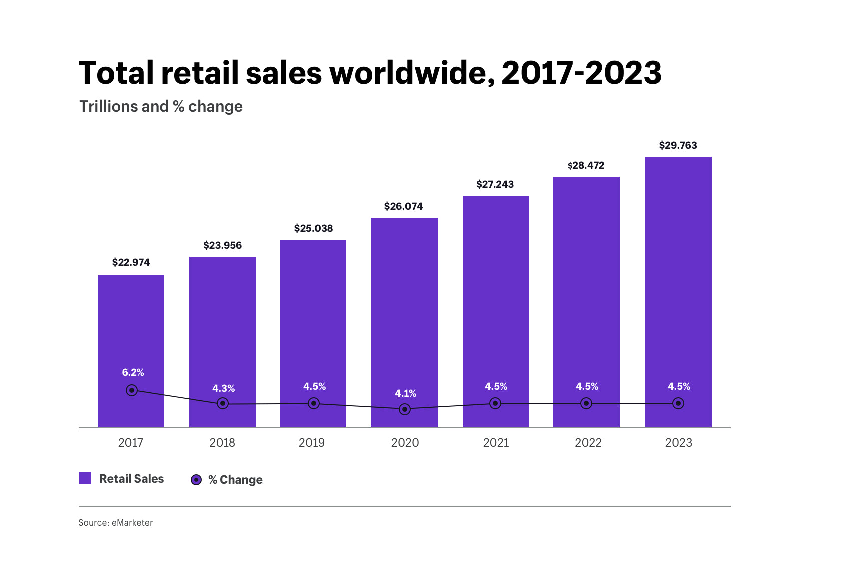 Total retail sales worldwide, 2017-2023