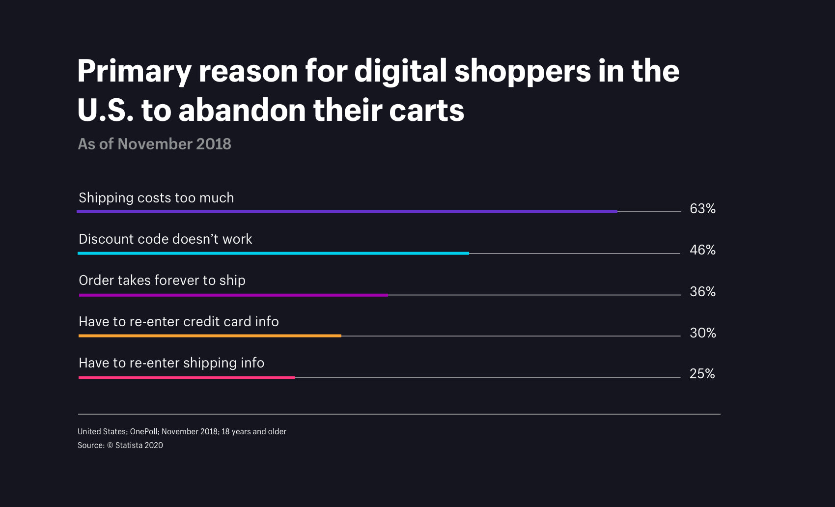 Primary reason for US shoppers to abandon their carts