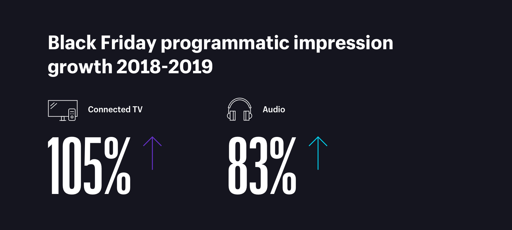 Black Friday programmatic impressions growth