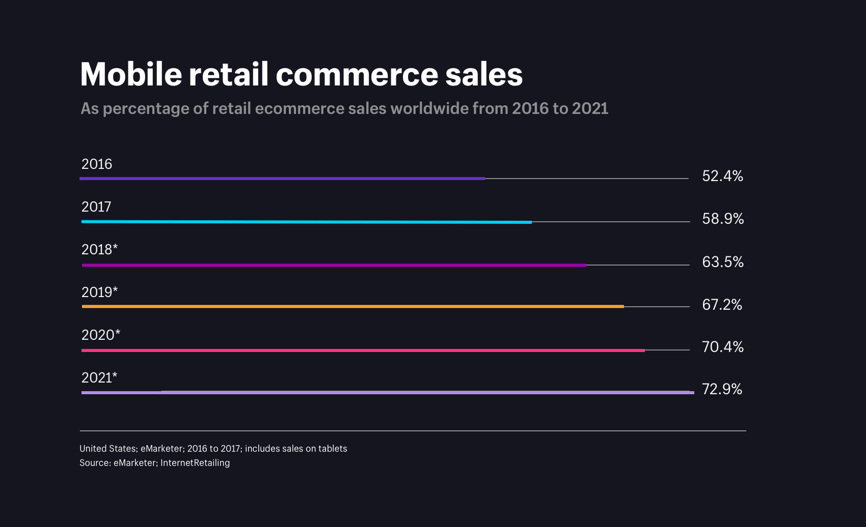 mobile retail commerce sales as percentage of retail ecommerce sales worldwide