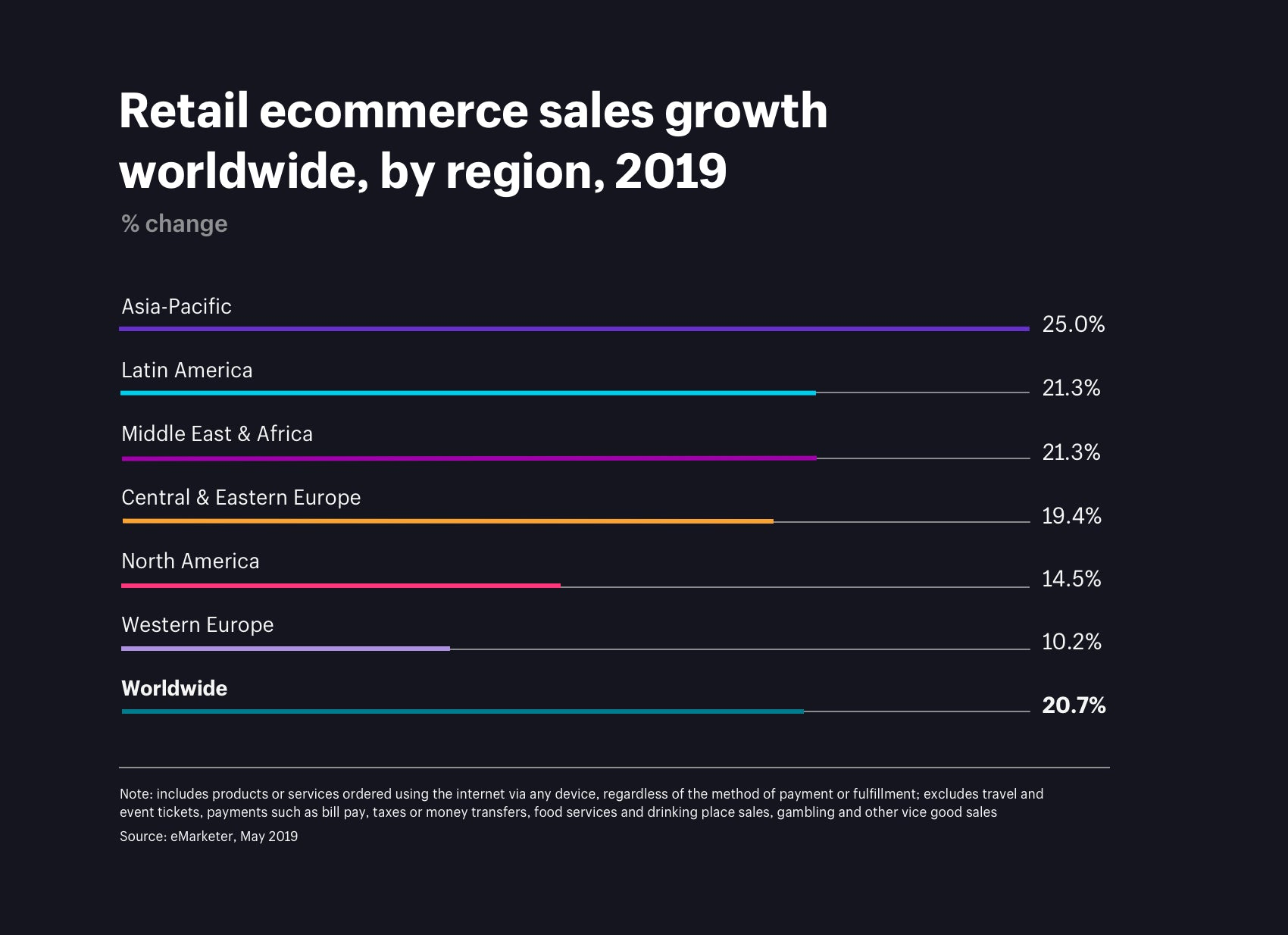 Retail ecommerce sales growth worldwide, by region