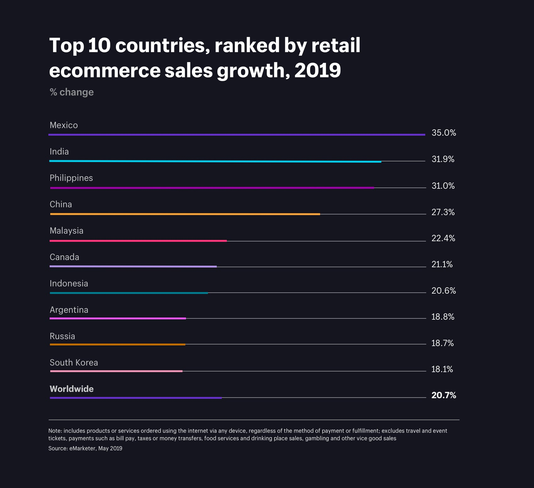 Top 10 countries, ranked by retail ecommerce sales growth
