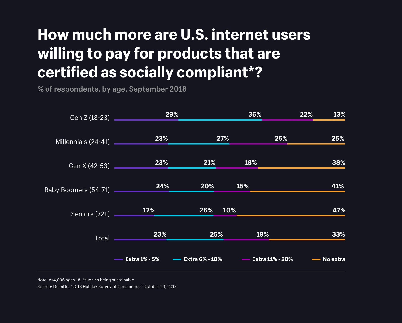 How much more are U.S. internet users willing to paying for socially compliant products?