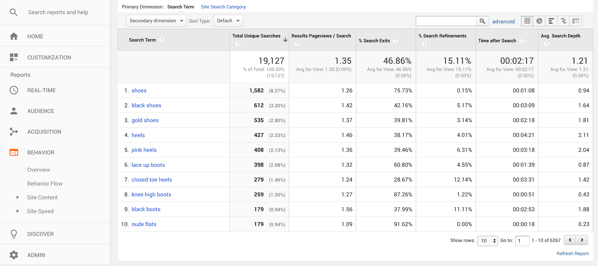 Google Analytics Search Term Report Sample