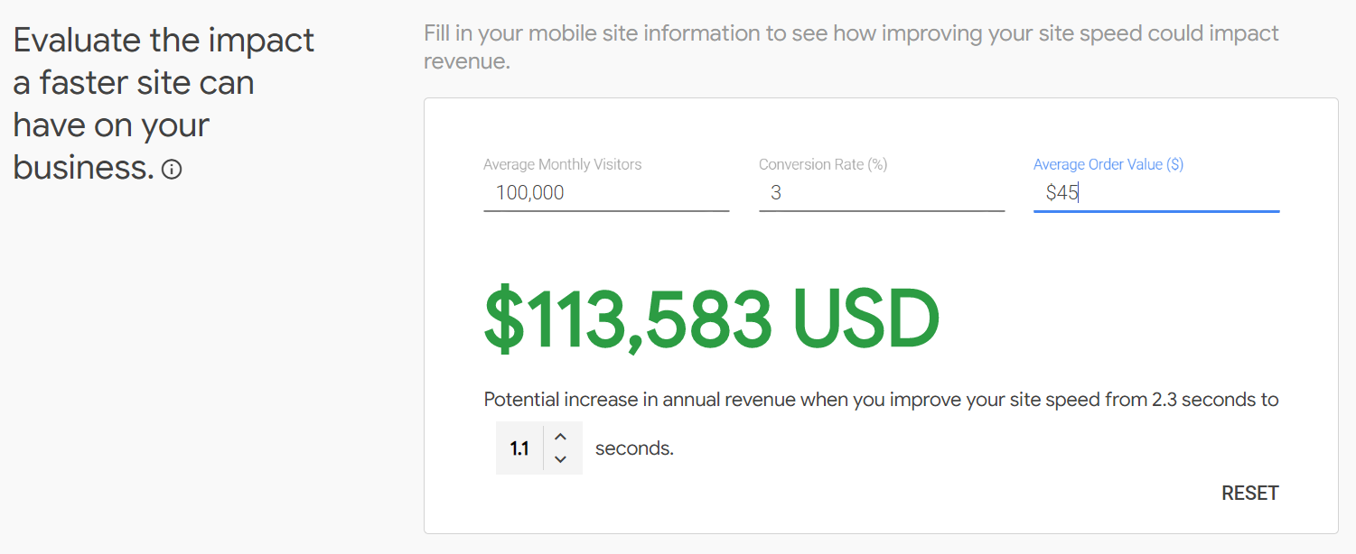A screen capture fromGoogle's Test My Site Tool. Evaluate the impact a faster site can have on your business. $113,583 USD from a site speed improvement from 2.3 seconds to 1.1 seconds.