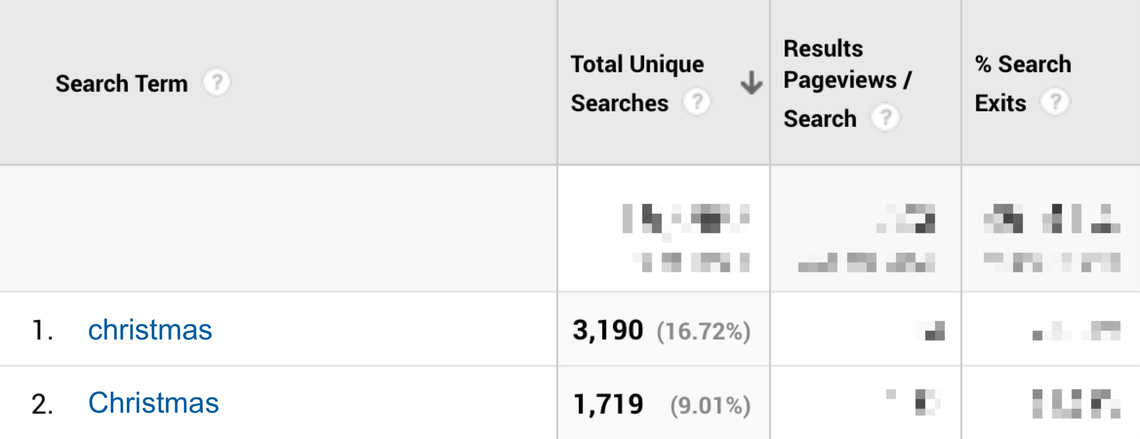 Google Analytics site search for search term