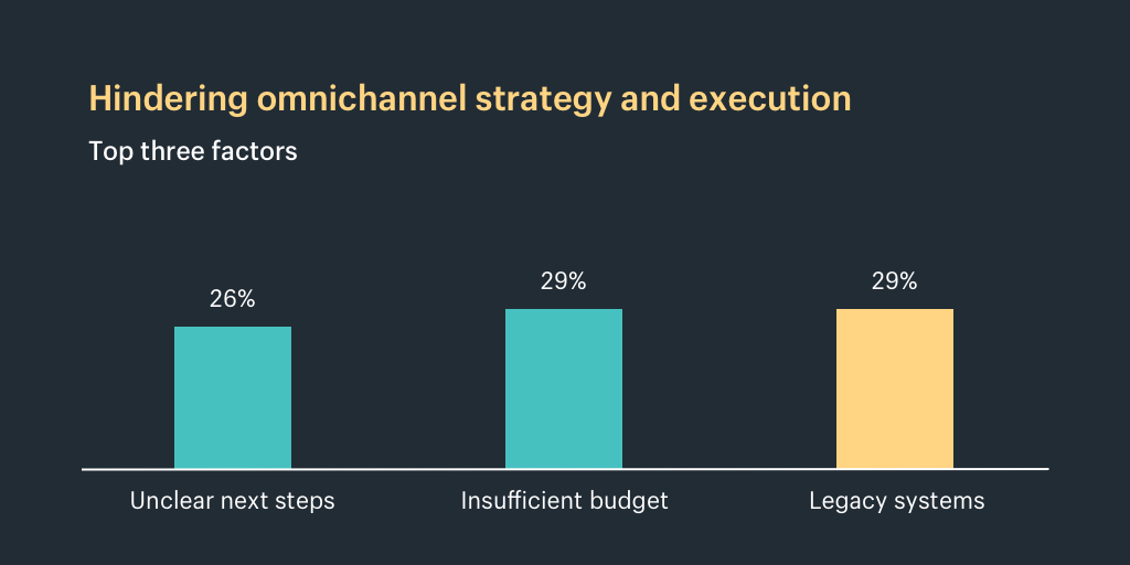 Hindering omnichannel strategy and execution