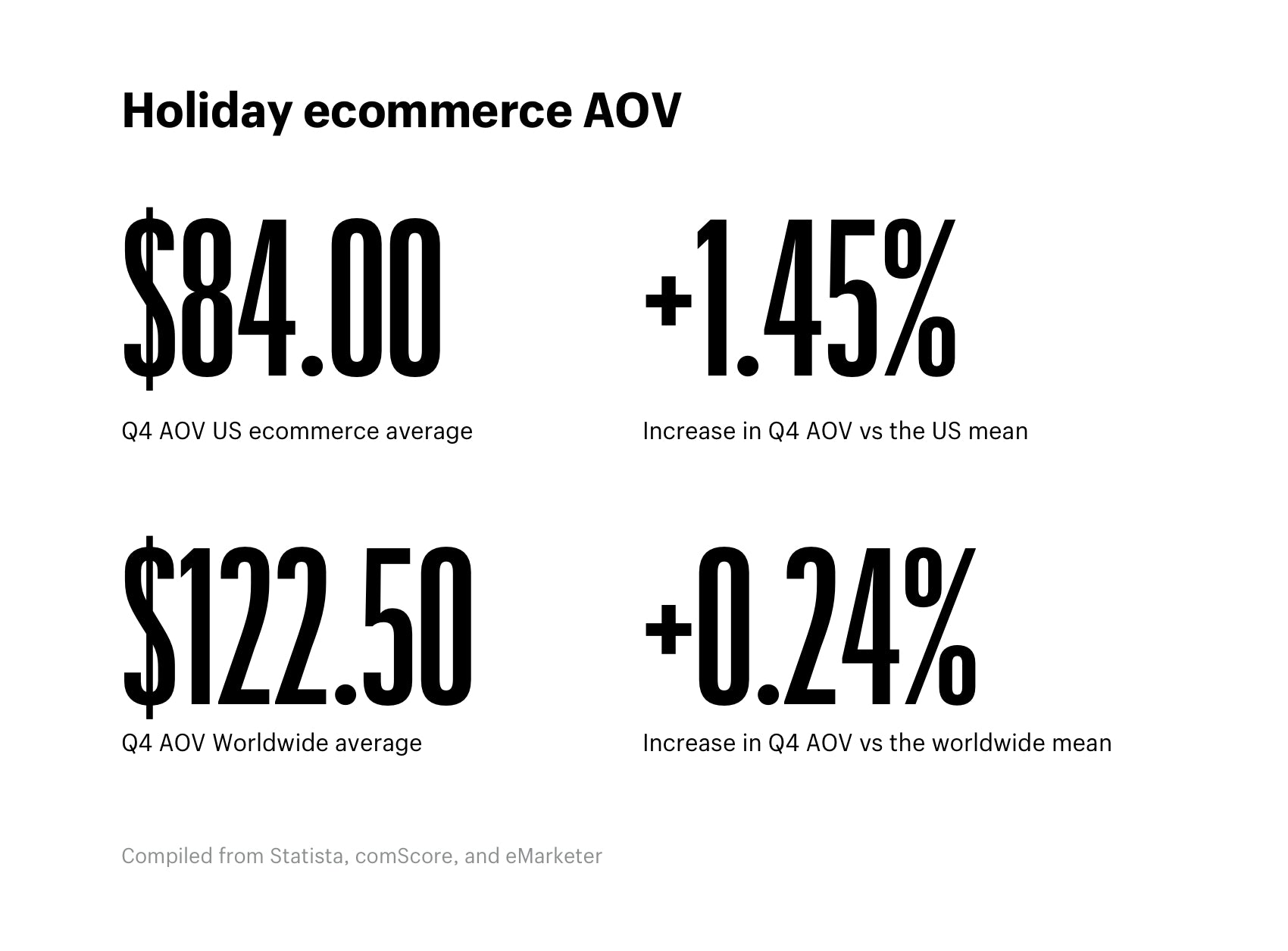 Holiday ecommerce AOV
