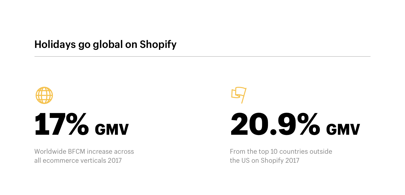 Holidays go global on Shopify